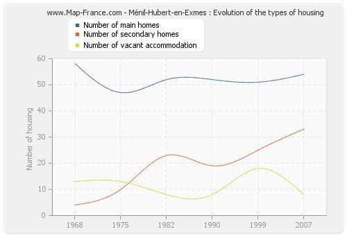 Ménil-Hubert-en-Exmes : Evolution of the types of housing