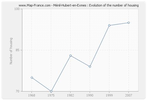 Ménil-Hubert-en-Exmes : Evolution of the number of housing