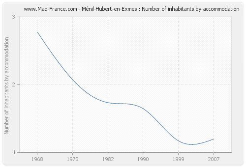 Ménil-Hubert-en-Exmes : Number of inhabitants by accommodation