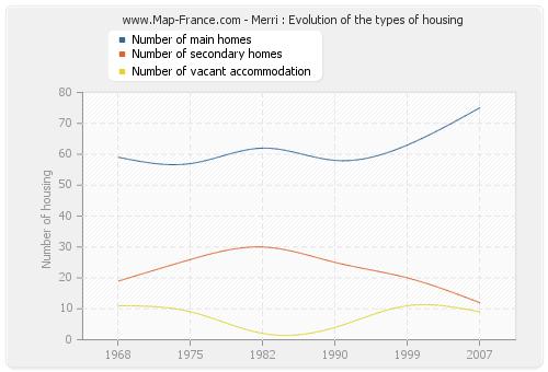 Merri : Evolution of the types of housing
