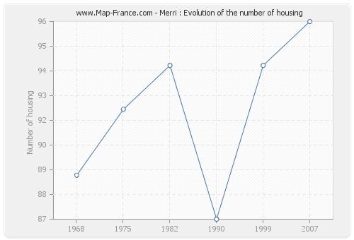 Merri : Evolution of the number of housing