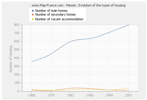 Messei : Evolution of the types of housing