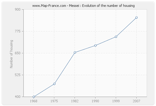 Messei : Evolution of the number of housing