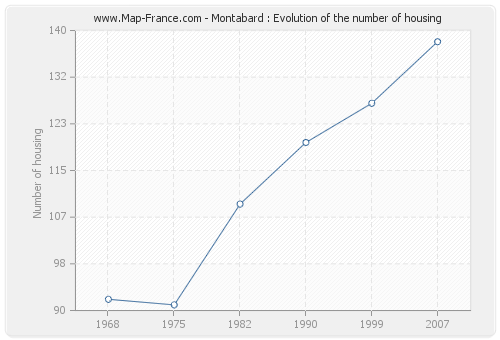 Montabard : Evolution of the number of housing