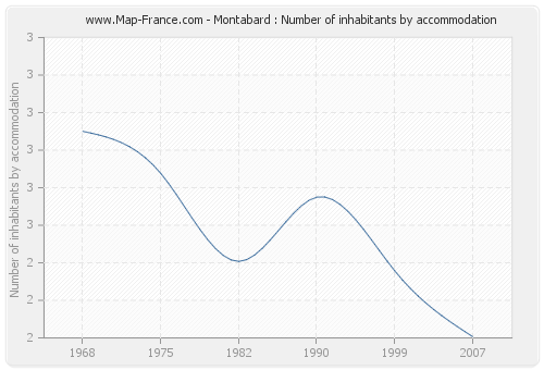 Montabard : Number of inhabitants by accommodation