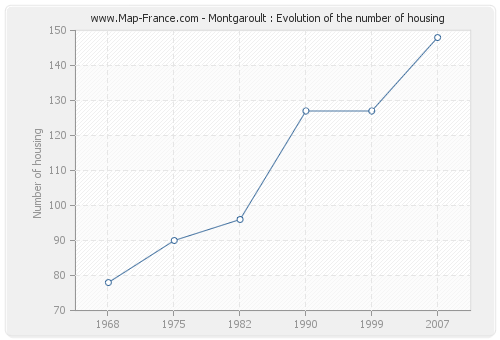 Montgaroult : Evolution of the number of housing