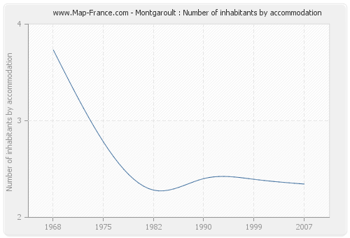 Montgaroult : Number of inhabitants by accommodation