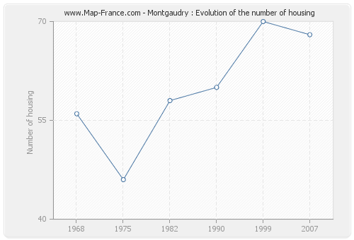 Montgaudry : Evolution of the number of housing