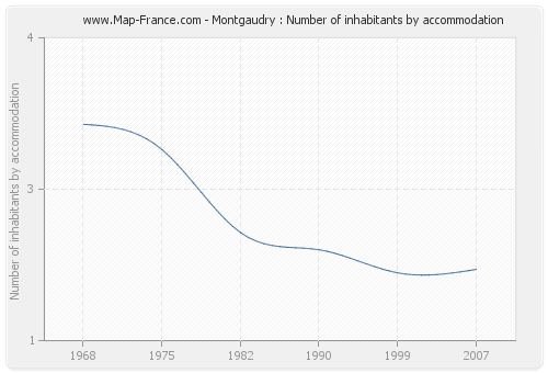 Montgaudry : Number of inhabitants by accommodation