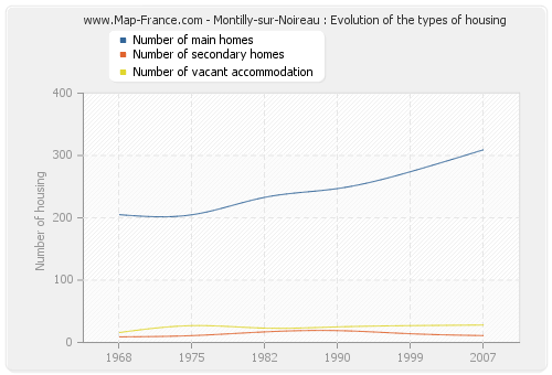 Montilly-sur-Noireau : Evolution of the types of housing