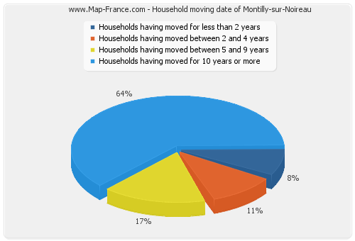 Household moving date of Montilly-sur-Noireau