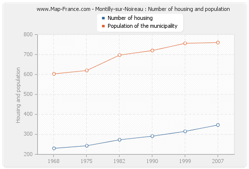 Montilly-sur-Noireau : Number of housing and population