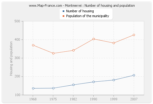 Montmerrei : Number of housing and population