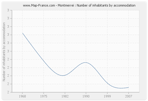 Montmerrei : Number of inhabitants by accommodation