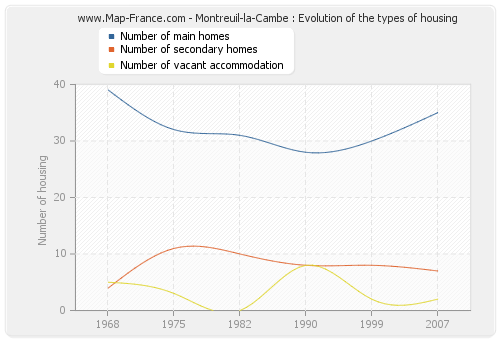 Montreuil-la-Cambe : Evolution of the types of housing