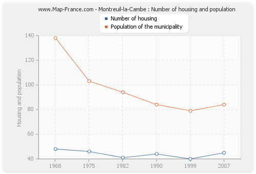 Montreuil-la-Cambe : Number of housing and population