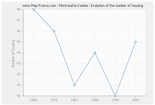 Montreuil-la-Cambe : Evolution of the number of housing