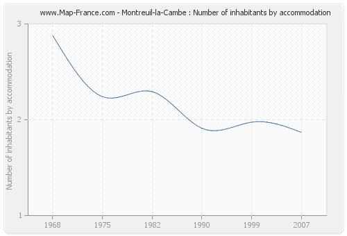 Montreuil-la-Cambe : Number of inhabitants by accommodation