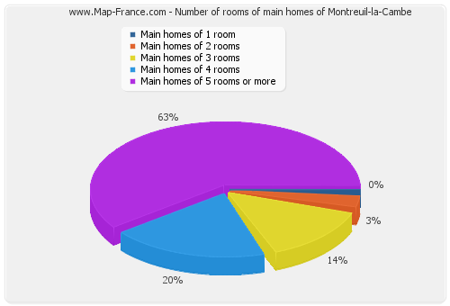Number of rooms of main homes of Montreuil-la-Cambe