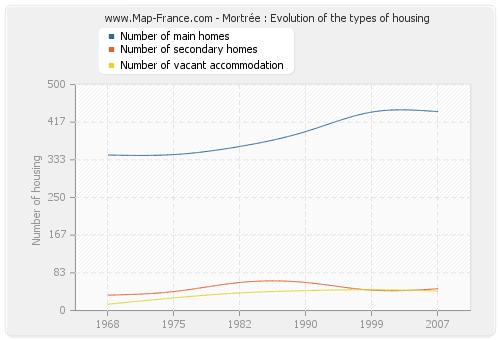 Mortrée : Evolution of the types of housing