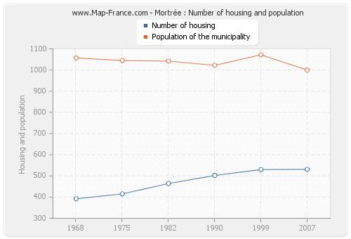 Mortrée : Number of housing and population