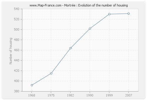 Mortrée : Evolution of the number of housing