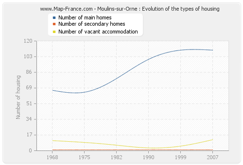 Moulins-sur-Orne : Evolution of the types of housing
