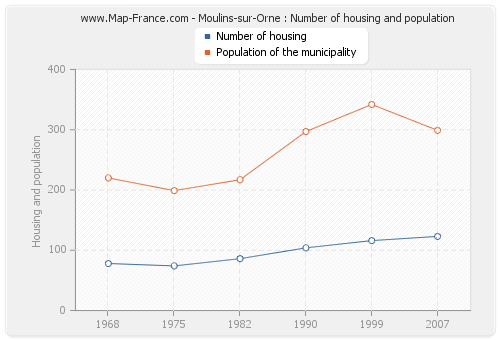 Moulins-sur-Orne : Number of housing and population