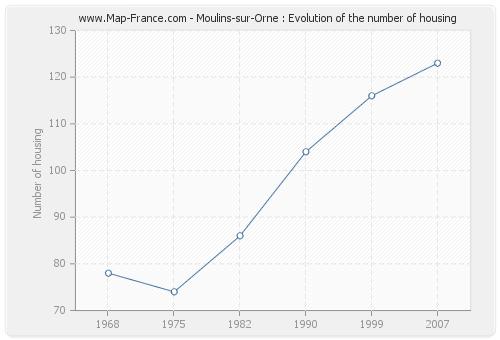 Moulins-sur-Orne : Evolution of the number of housing