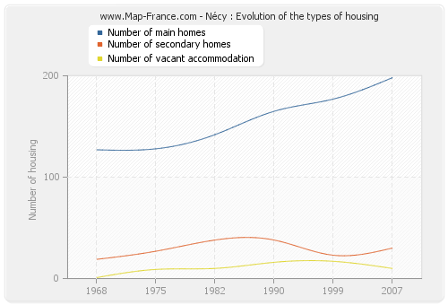 Nécy : Evolution of the types of housing