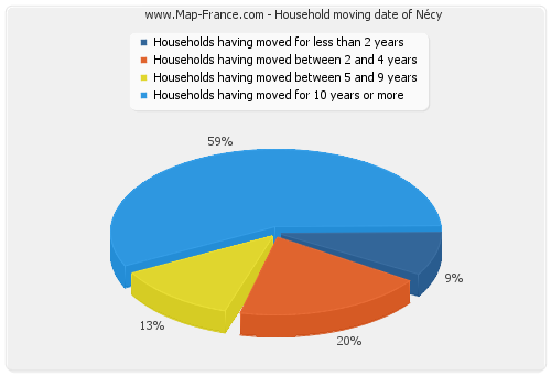 Household moving date of Nécy