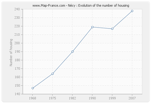Nécy : Evolution of the number of housing