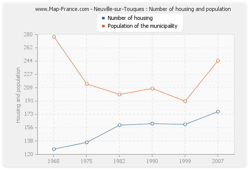 Neuville-sur-Touques : Number of housing and population