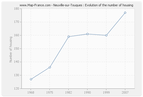 Neuville-sur-Touques : Evolution of the number of housing