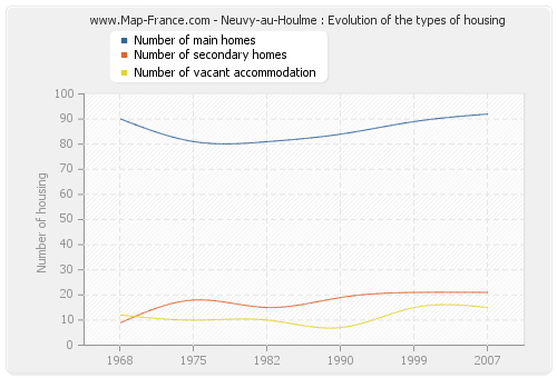 Neuvy-au-Houlme : Evolution of the types of housing