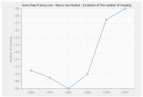 Neuvy-au-Houlme : Evolution of the number of housing