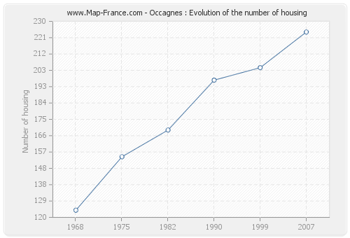 Occagnes : Evolution of the number of housing