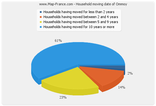 Household moving date of Ommoy