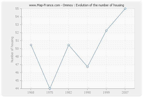Ommoy : Evolution of the number of housing