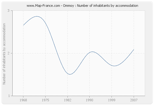 Ommoy : Number of inhabitants by accommodation