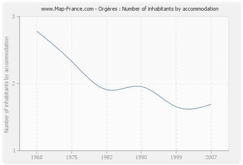Orgères : Number of inhabitants by accommodation