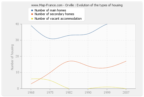 Orville : Evolution of the types of housing