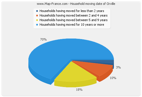 Household moving date of Orville