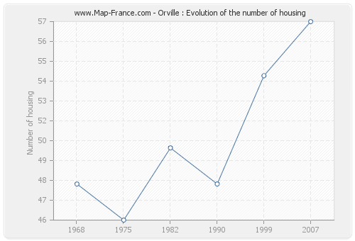 Orville : Evolution of the number of housing