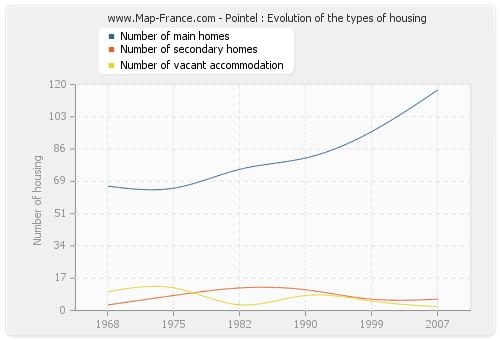 Pointel : Evolution of the types of housing