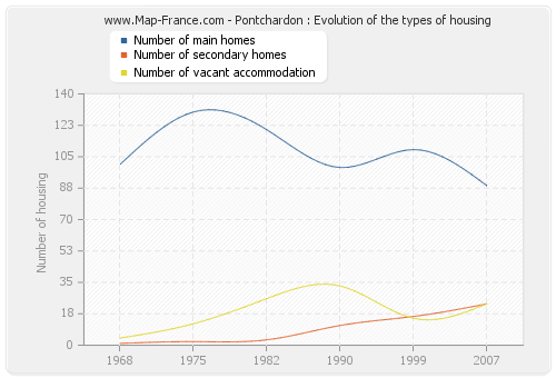 Pontchardon : Evolution of the types of housing