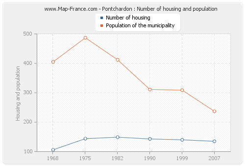 Pontchardon : Number of housing and population