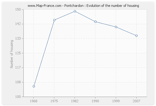 Pontchardon : Evolution of the number of housing