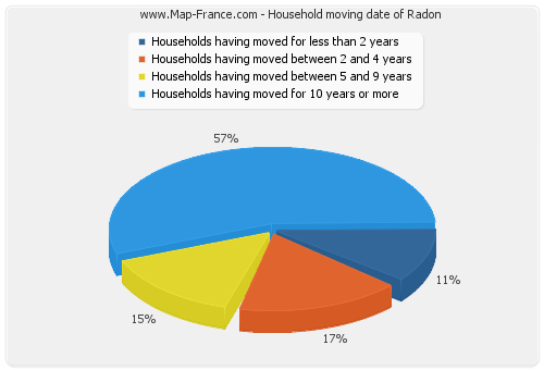 Household moving date of Radon