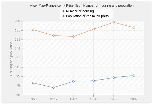 Résenlieu : Number of housing and population